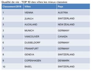 Etude Mercer qualité de vie villes suisses