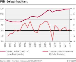 croissance du PIB Suisse